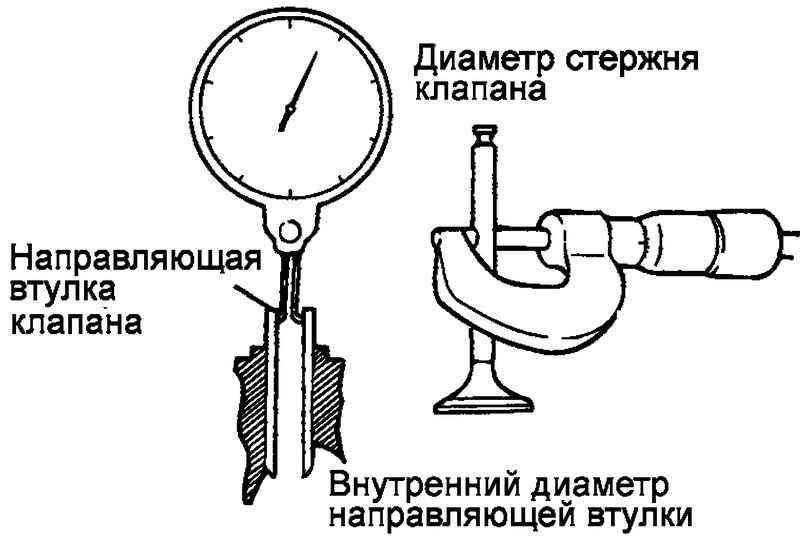 Схема проверки направляющей