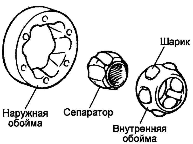 Сепаратора ШРУСа «Лебро»