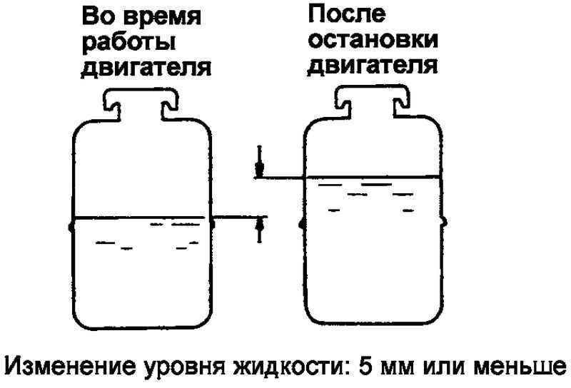 Разница уровней жидкости в